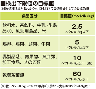 /excludes/rengou/ikou/coop_news/img/20150202radiation03.png